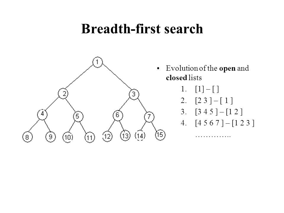 Breadth-first search Evolution of the open and closed lists [1] – [ ]